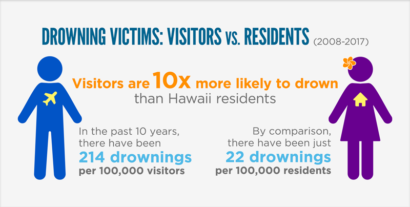 Ocean Drowning Victims in Hawaii – 2008 to 2017. Visitors are 10 times more likely to drown than Hawaii residents. In the past 10 years, there have been 214 drownings for every 100,000 visitors to Hawaii. By comparison, there have been 22 drownings per 100,000 Hawaii residents.