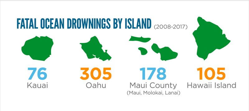 Fatal Ocean Drownings by Island – 2008 to 2017. 76 drownings on Kauai. 305 drownings on Oahu. 105 drownings on Hawaii Island. 178 drownings in Maui County (includes Molokai and Lanai).