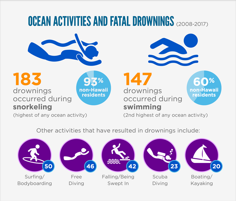 Ocean Activities and Fatal Drownings in Hawaii – 2008 to 2017. 183 drownings occurred during snorkeling, the highest of any ocean activity. 93% of these drowning victims were non-Hawaii residents. 147 drownings occurred during swimming. 60% of these drowning victims were non-Hawaii residents. Other activities that have resulted in drownings include 50 while surfing or bodyboarding, 46 while free diving (46), 42 from falling or being swept in, 23 during scuba, and 20 while boating or kayaking.