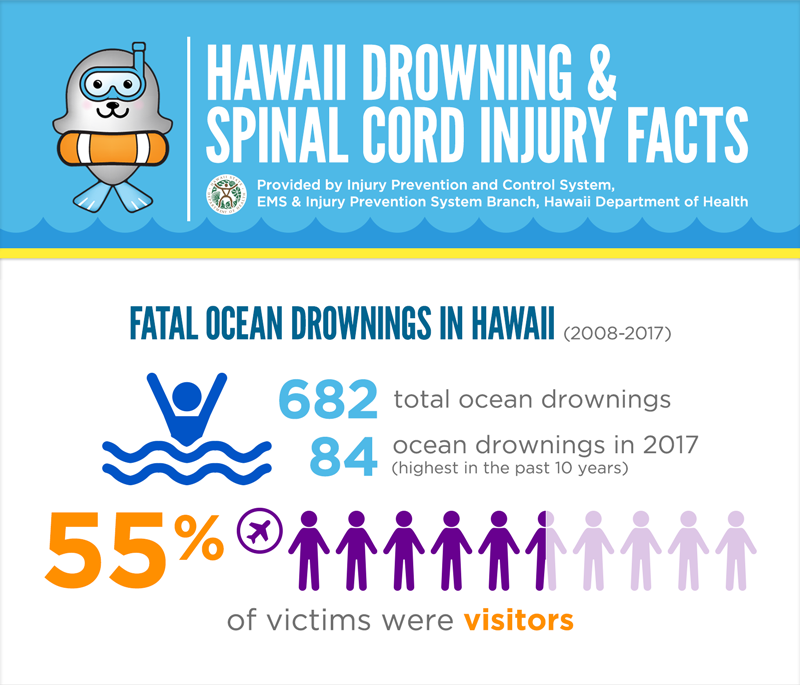 HAWAII DROWNING & SPINAL CORD INJURY FACTS Data provided by Injury Prevention and Control System, EMS & Injury Prevention System Branch, Hawaii Department of Health Section Title: Fatal Ocean Drownings in Hawaii – 2008 to 2017 From 2008 to 2017, there were 682 total ocean drownings. There were 84 ocean drownings in 2017, the highest number in the past 10 years. 55% of fatal ocean drowning victims were visitors.